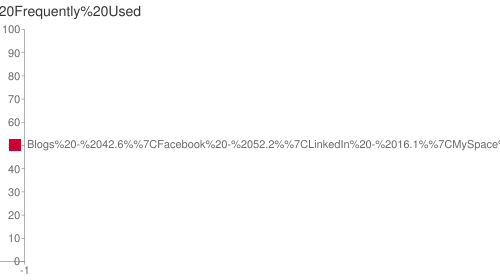 Chart showing social media frequently used